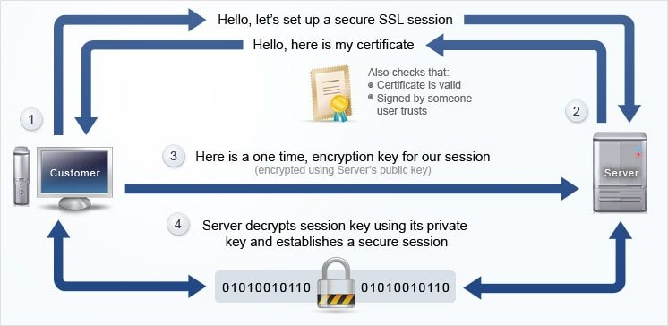 how_does_ssl_works