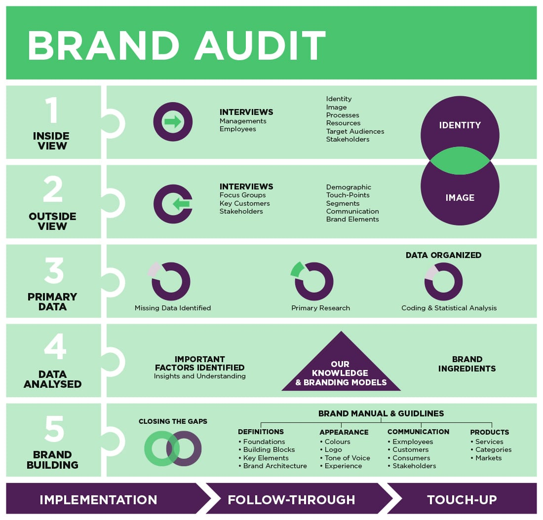 what_is_brand_audit