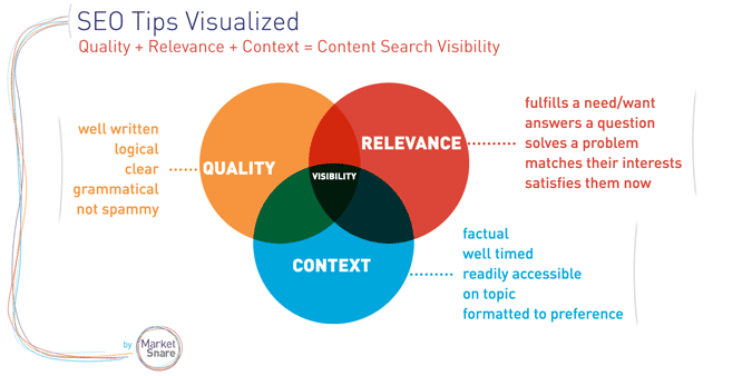 Content-Relevance-for-SEO